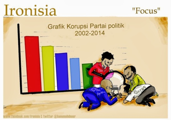 Karikatur - Grafik Partai Korup